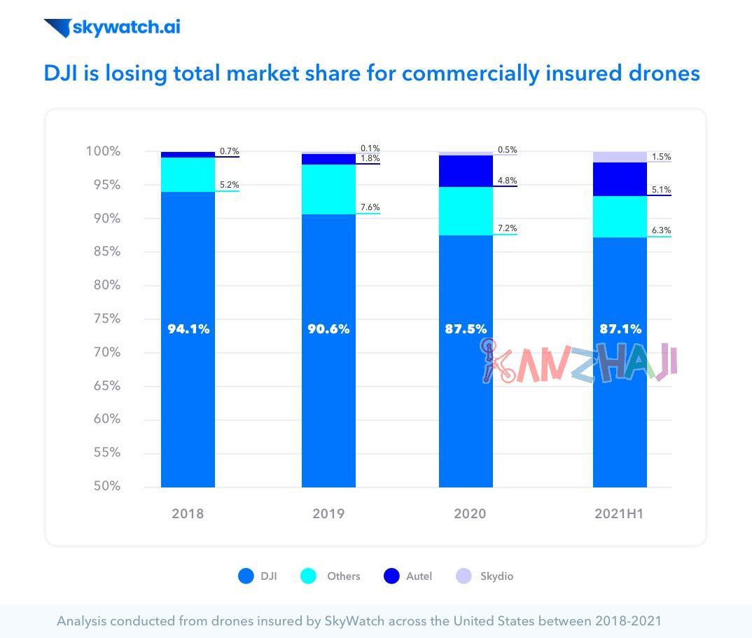 Skywatch发布无人机趋势分析-DJI份额下降无人机价格上涨